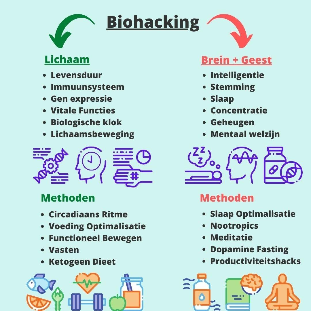 De verschillende onderdelen van biohacking