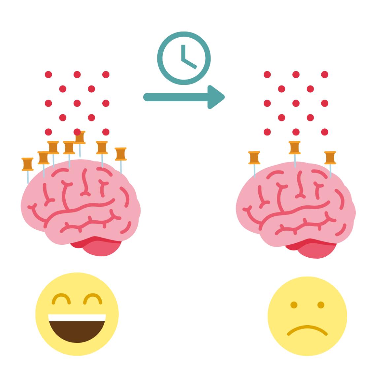 eenvoudige weergave dopamine desensitisatie