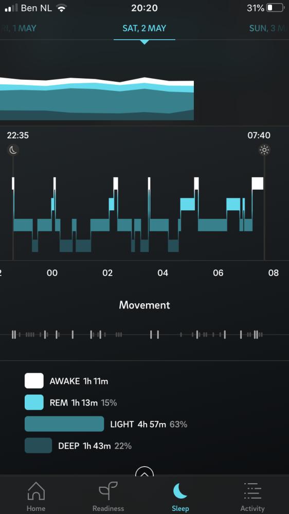 Kwaliteit slaap meten Oura ring
