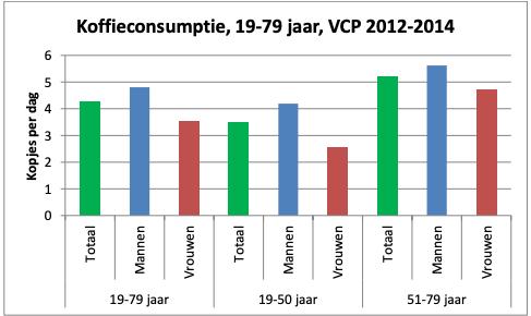 Koffieconsumptie nederland kopjes per dag