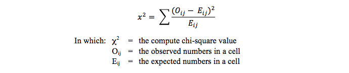 chi-square test for contingency tables