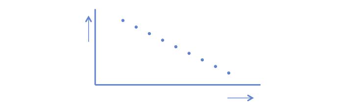 Correlation r = -1