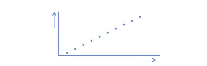 Correlation r = 1