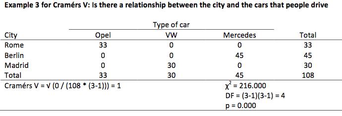 Cramers V - example 3