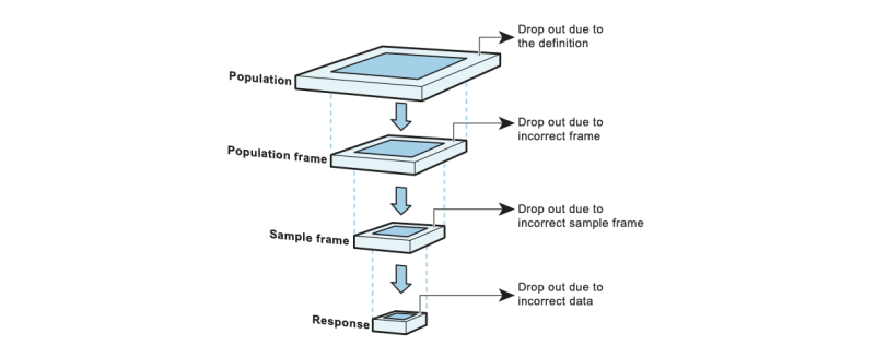 The flow from population to response