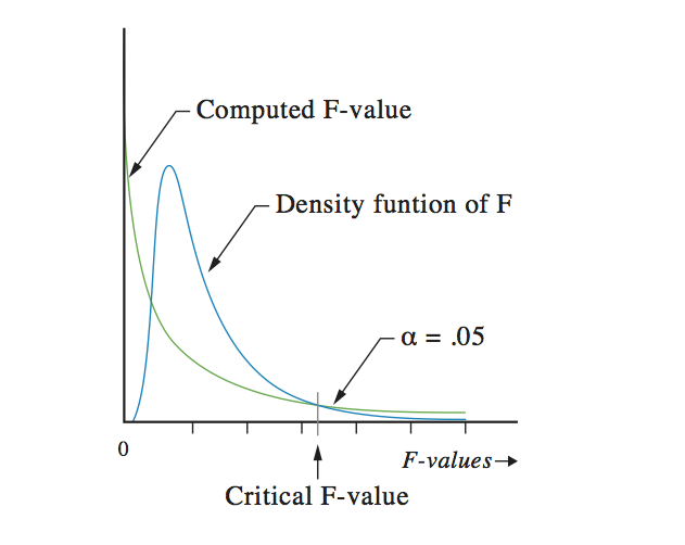 The F-distribution