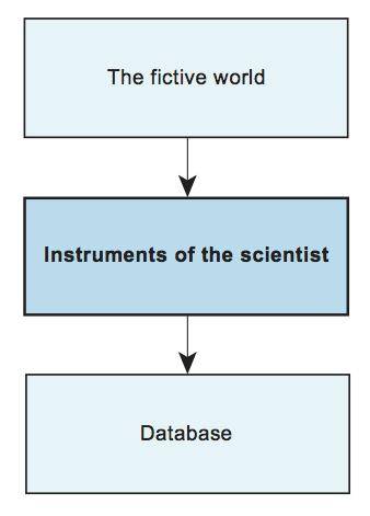 Generating data