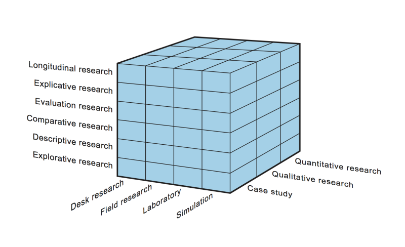 Research Cube of Research Coaches
