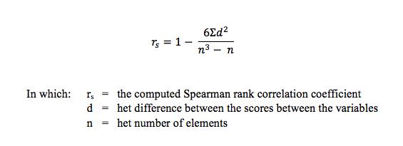 The Spearman rank correlation