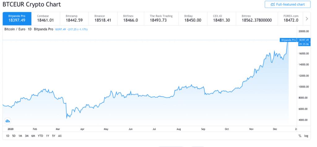 Technische Analyse Bitcoin review - Crypto Chart