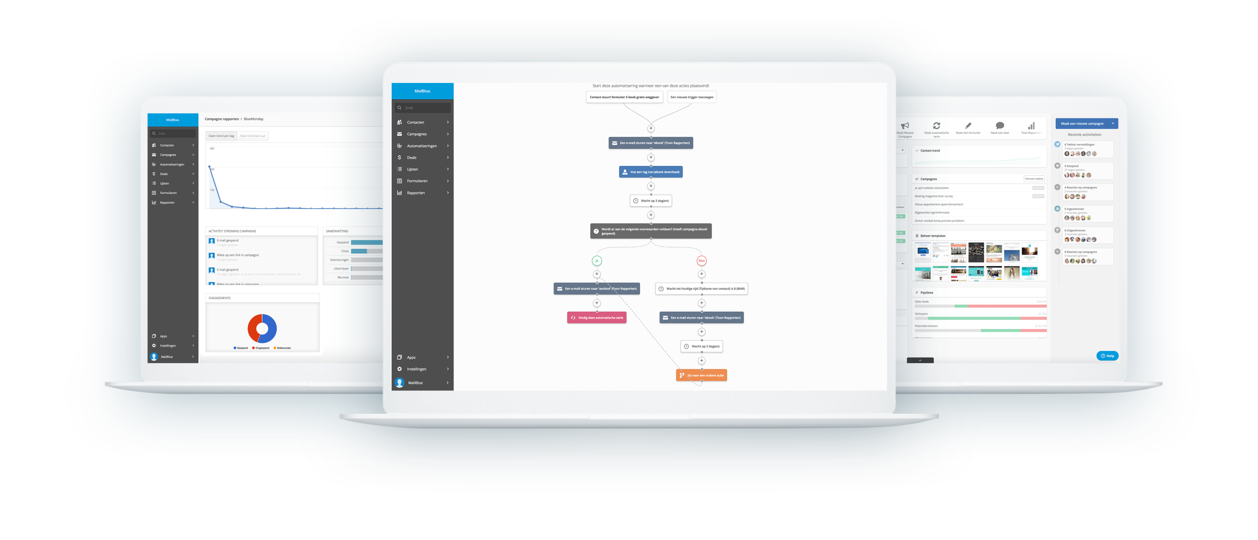 Mailblue review - De beste email marketing software?