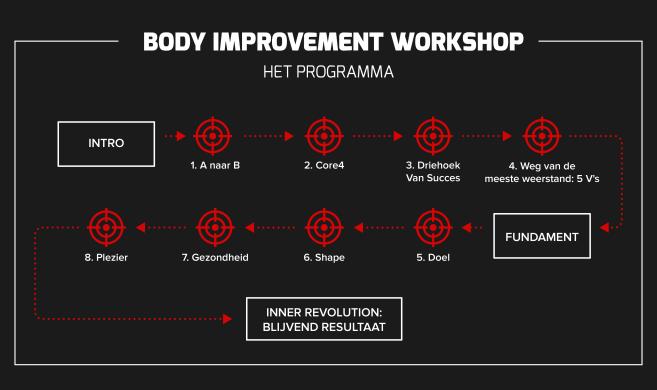 Body Improvement Workshop
