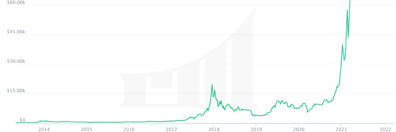 Wat is de Bitcoin koers in 2022