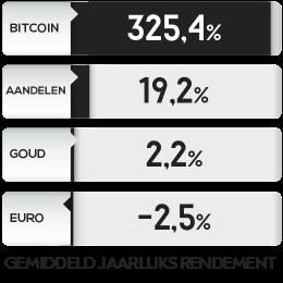 De gemiddelde jaarlijkse rendementen van verschillende asset klasse