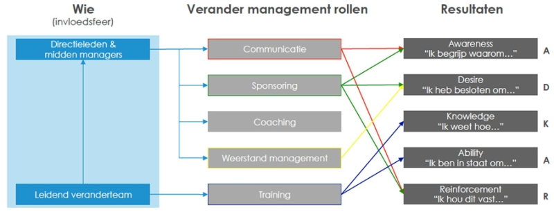 management rollen