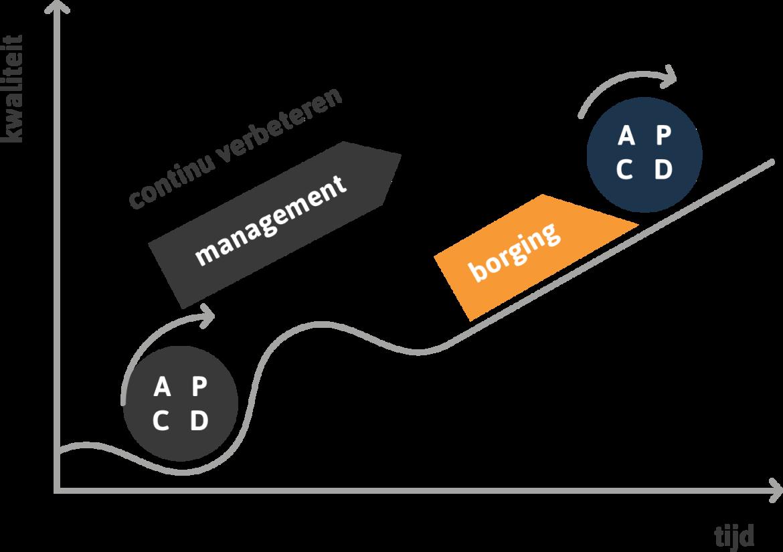 PDCA cyclus om processen en prestaties continu te verbeteren in je organisatie.