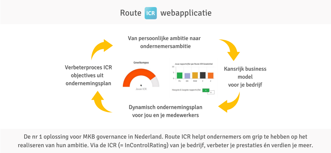 Route ICR is de nr 1 oplossing voor MKB governance in Nederland.