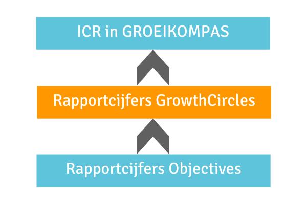 Van rapportcijfer per objective naar icr.