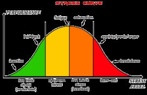 stresscurve burnout