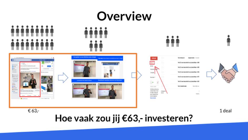 SalesPassie - Hoe krijg je een structureel gevulde database met leads, afspraken en sales? (Social selling)