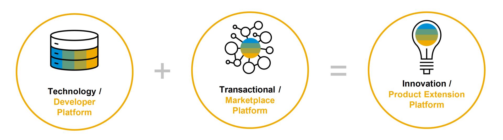 SAP Business Technology Platform Purpose