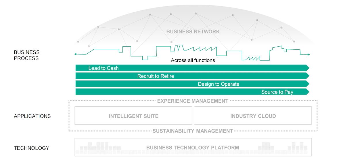 SAP's Integrated Intelligent Suite