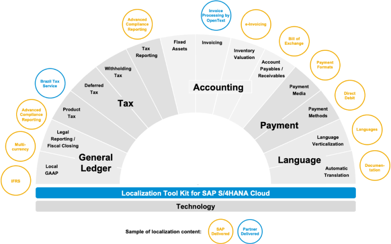 SAP S/4HANA Cloud Localizations