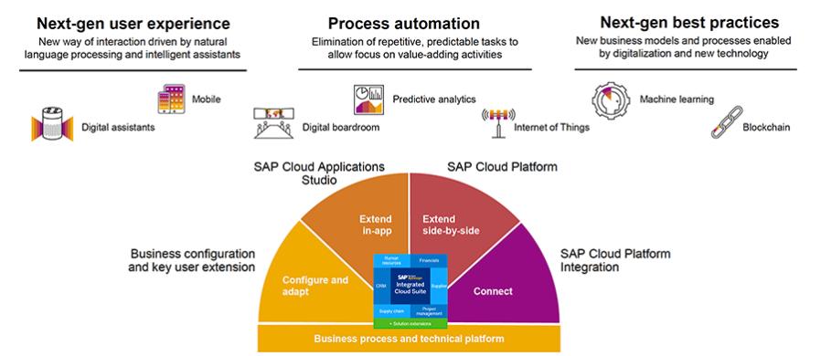 Cloud ERP SME Suite Setup overview