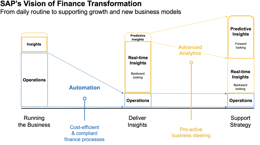 SAP Visions Finance LED ERP | SAP Cloud ERP