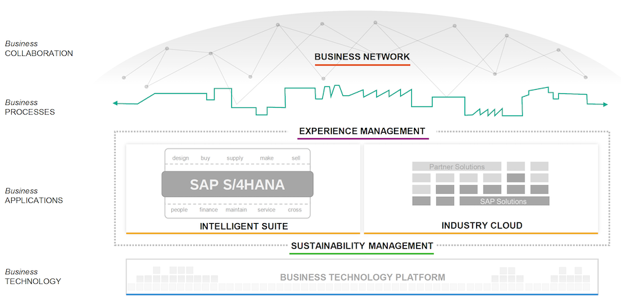 SAP S/4HANA - Intellligent Enterprise - Big Picture