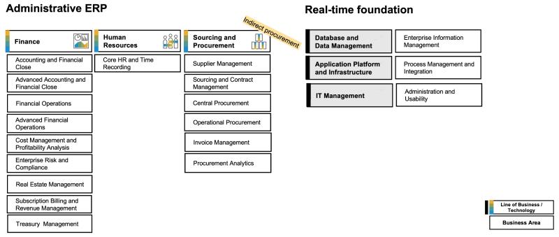 SAP S/4HANA Administrative ERP