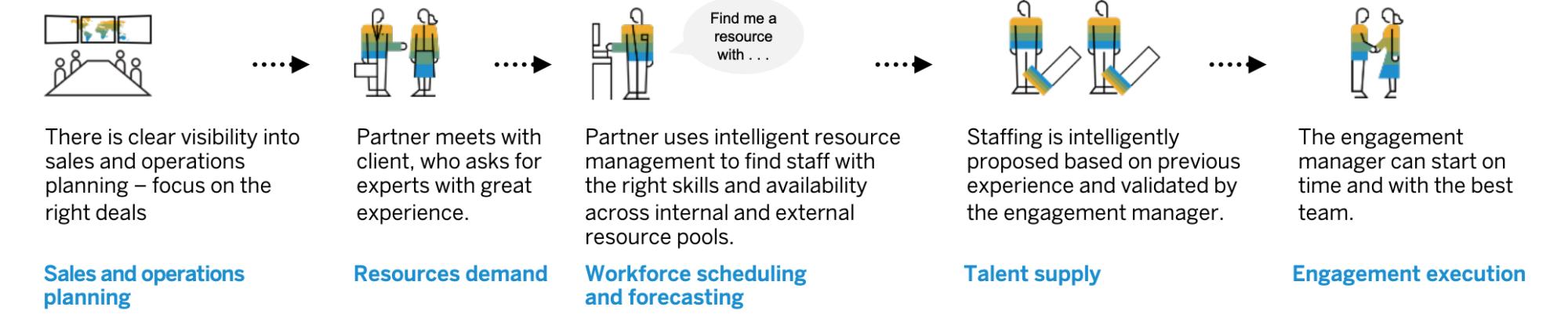 SAP S/4HANA Cloud - Talent Management