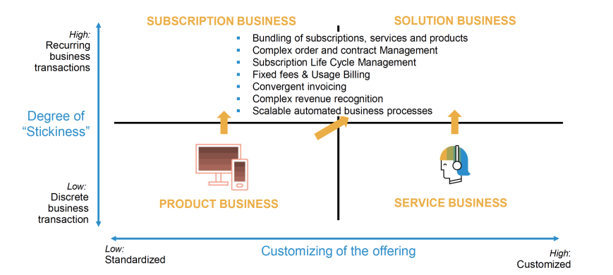 Business strategy for Solution & Subscription Business