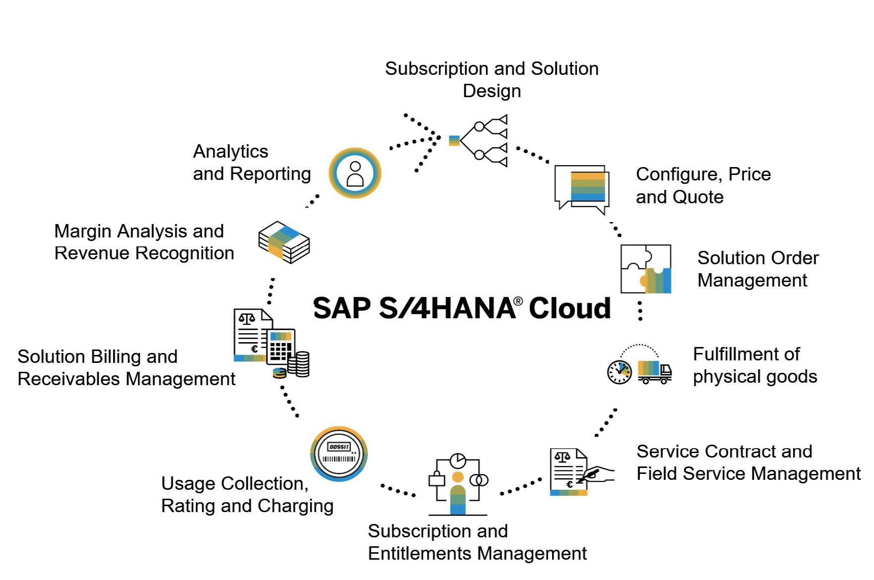 Subscription Business Model with SAP S/4HANA Cloud
