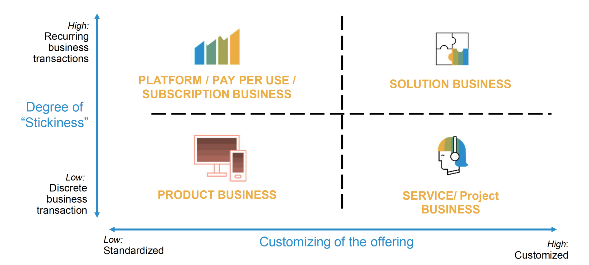 Business Model Transformation for  Technical Services