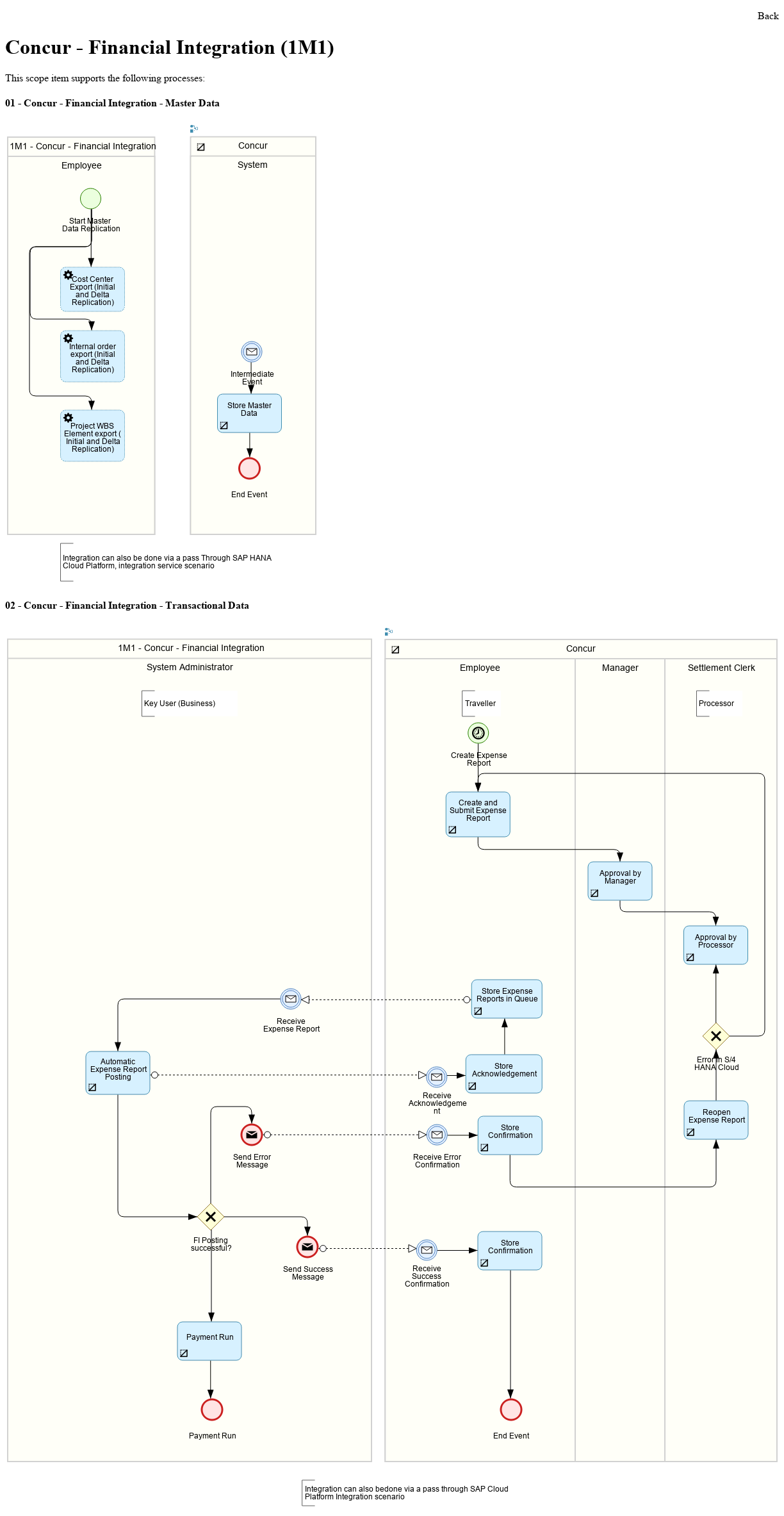 Concur - Financial Integration function of S/4HANA Cloud