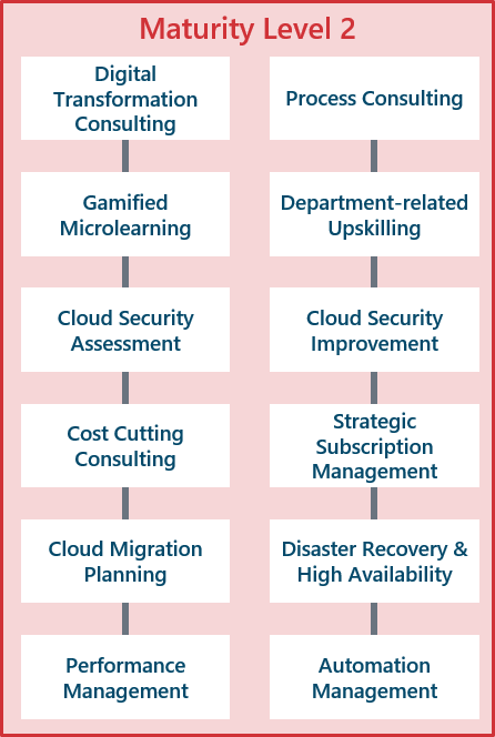 Cloud Maturity Model - Level 2 | Scheer | SAP On Azure Managed Services