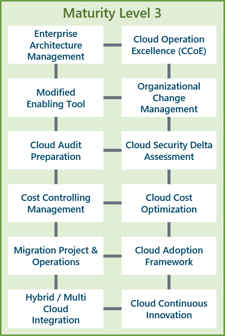 Cloud Maturity Model - Level  3 | Scheer | SAP On Azure Managed Services