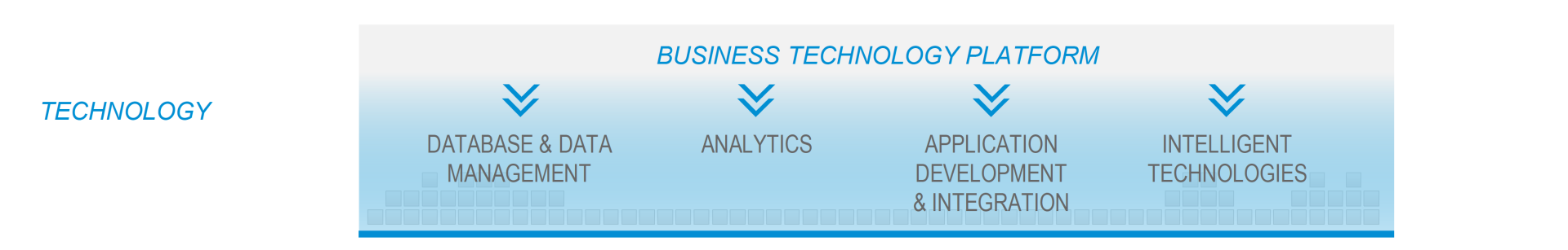 SAP Business Technology Platform | Intelligent Suite | RISE with SAP