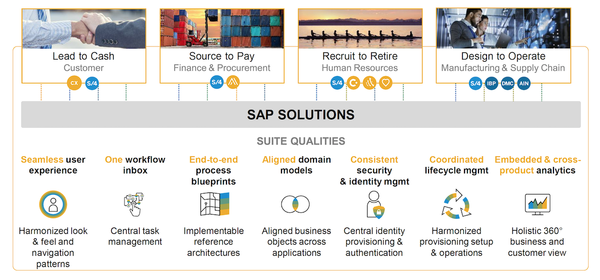 The Intelligence Suite | RISE with SAP