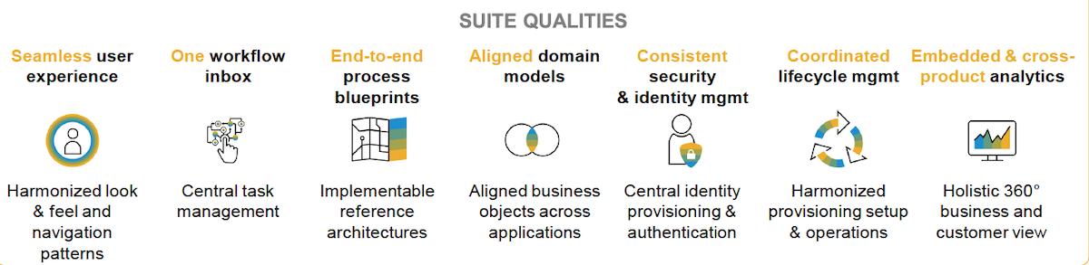 Suite Qualities SAP Intelligent Suite | RISE with SAP