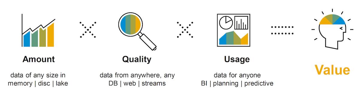 Value Chain SAP Business Technology Platform