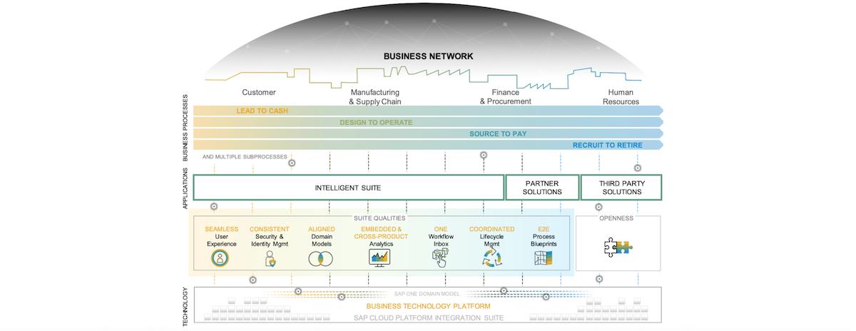 Intelligent Enterprise | RISE with SAP