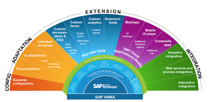 SAP Business ByDesign Extensibility Options