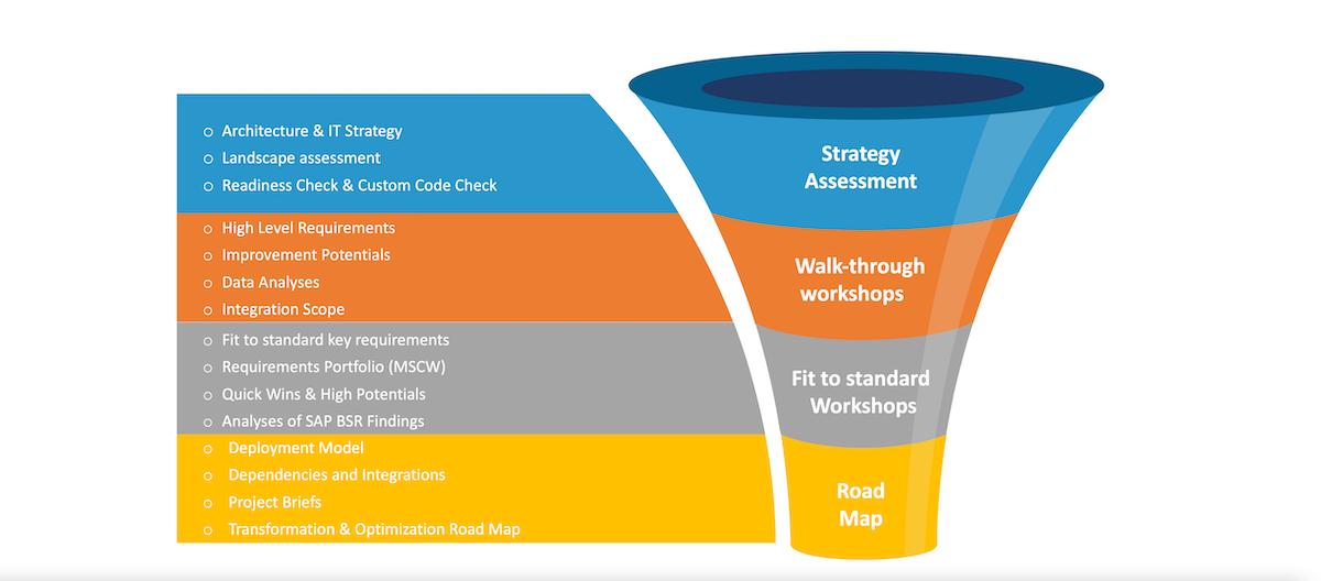 SAP S/4HANA Assessment | De perfecte start voor RISE with SAP