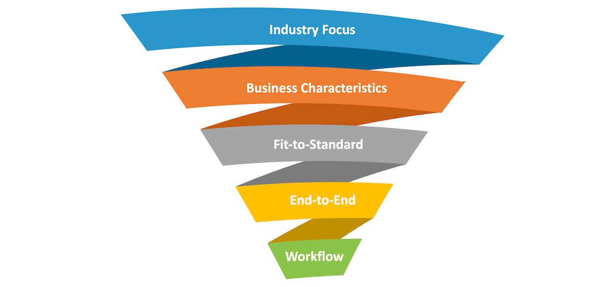 Scheer Approach Rise with SAP Process focus