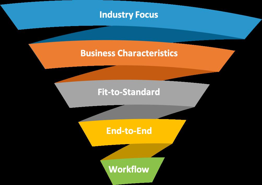 Scheer Process Focus Implementation approach