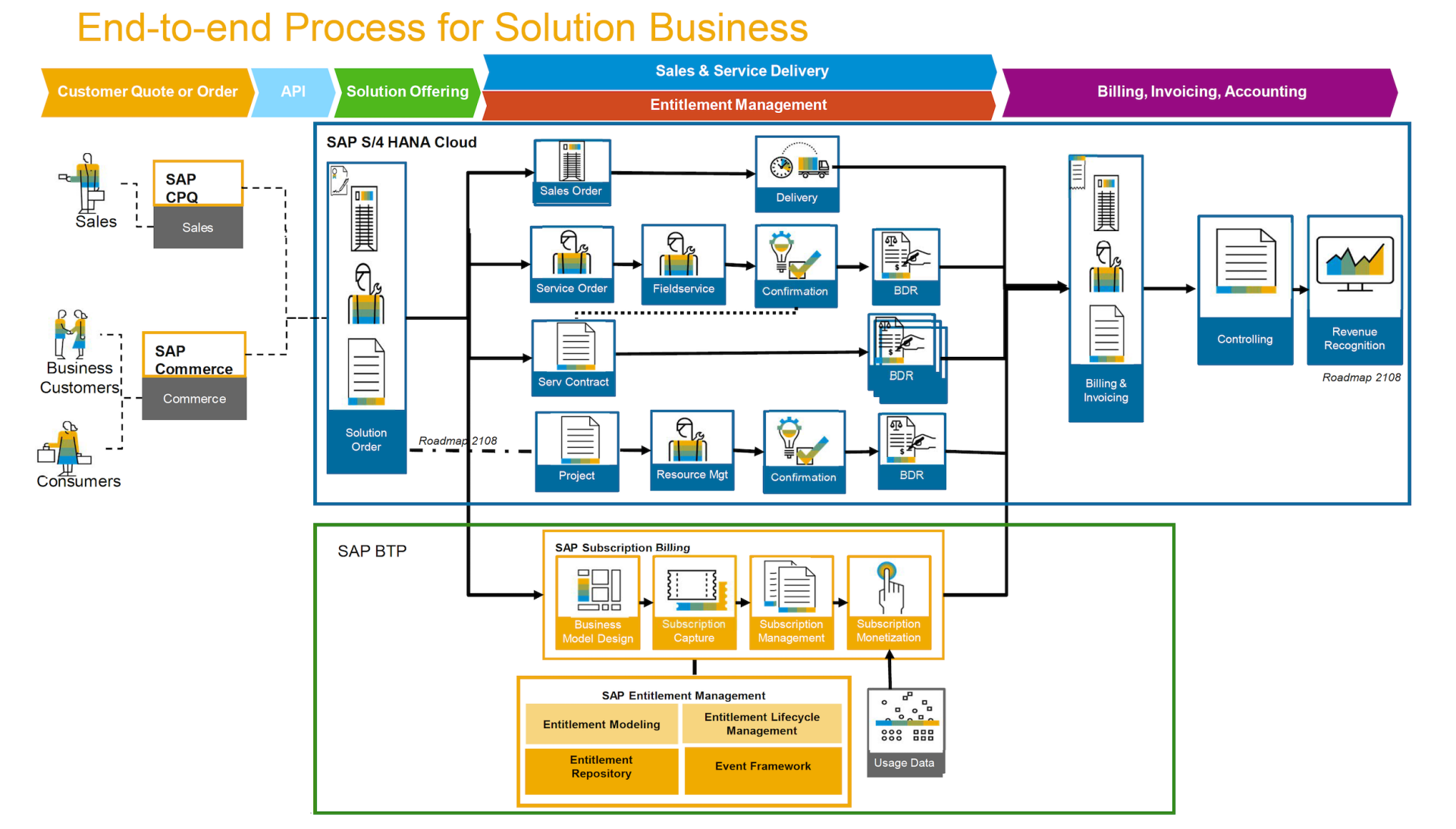 Solution Orders - End-to-Ends SAP S/4HANA voor Technical Services