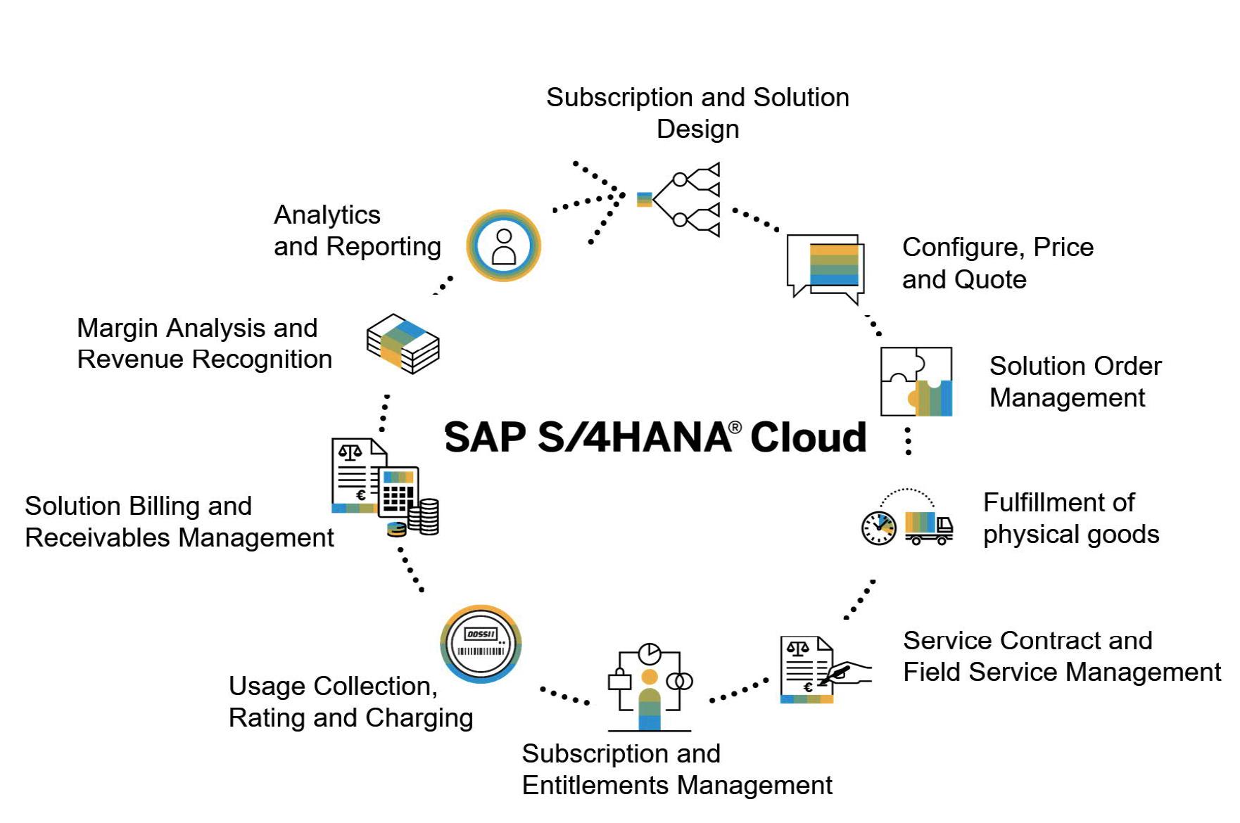 Subscription Business met SAP S/4HANA Cloud