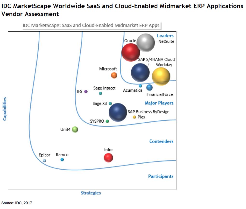 IDC Marketspace Cloud ERP & SaaS Leveranciers